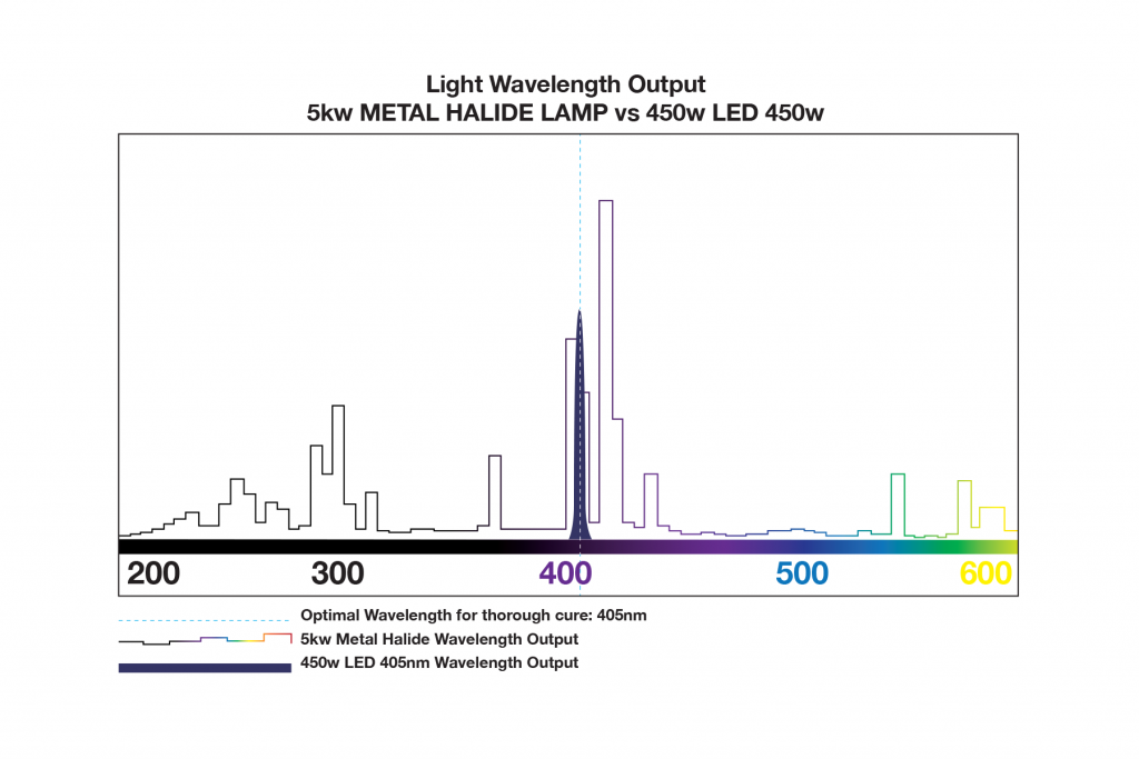 mh_vs_led_spectrum